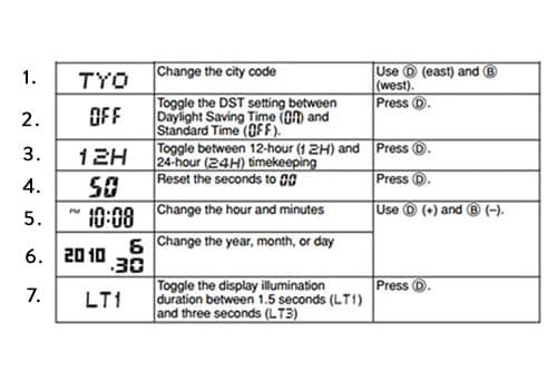 Tabuľka s nastaveniami Casio G-Shock